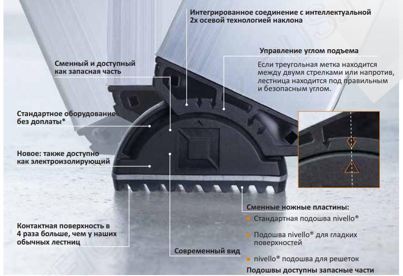 Стабилизатор Nivello®2019